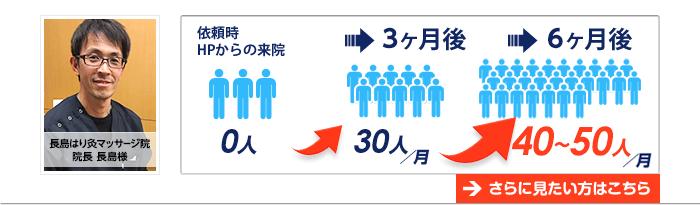 長島はり灸マッサージ院の例